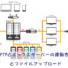 FFFTPとエックスサーバーの連動方法とファイルアップロード | アメノチハレ